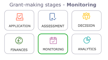 Grant-making on Salesforce - Monitoring