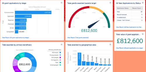Grant management dashboard