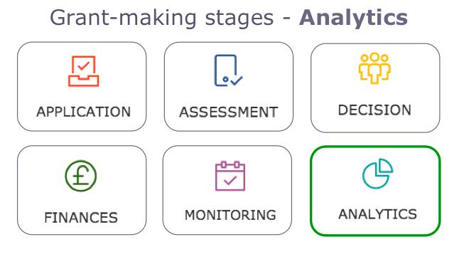 Grant-making on Salesforce - Analytics