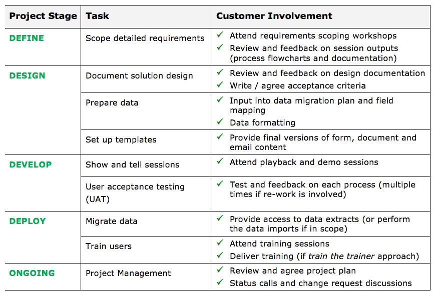 Customer involvement table