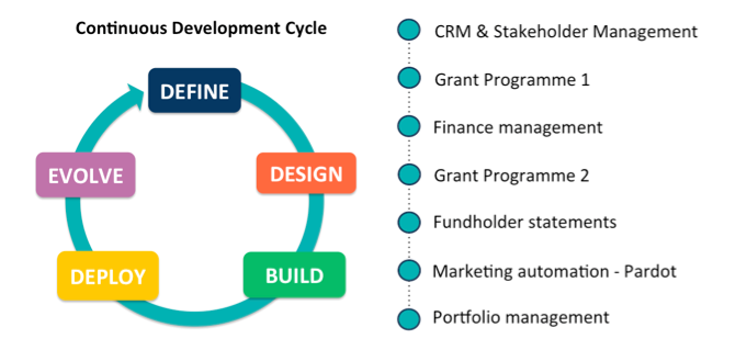 Salesforce continuous development cycle